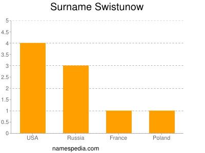 Surname Swistunow