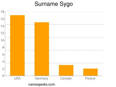 Familiennamen Sygo