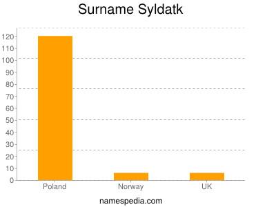 Surname Syldatk