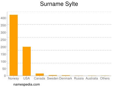 Surname Sylte