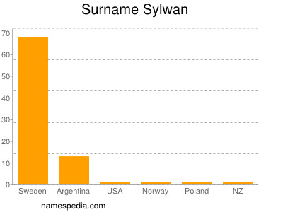 Surname Sylwan