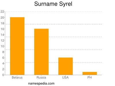 nom Syrel