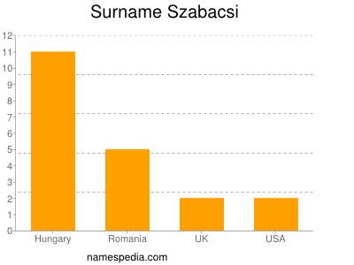 Surname Szabacsi