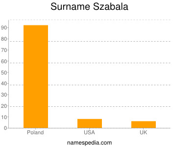 Surname Szabala