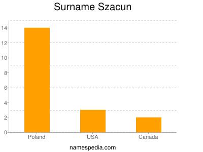 Surname Szacun
