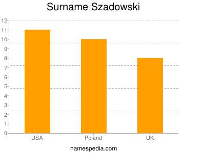 Surname Szadowski