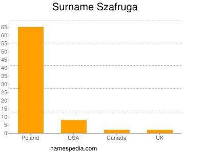 Familiennamen Szafruga
