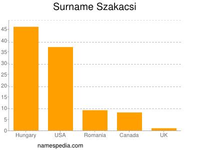 Surname Szakacsi