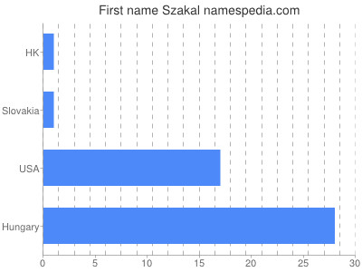 Given name Szakal