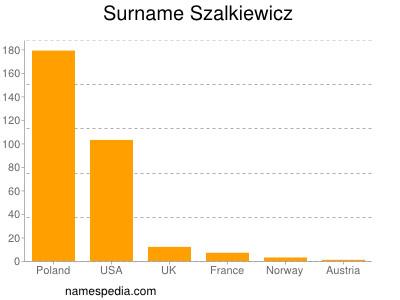 Surname Szalkiewicz