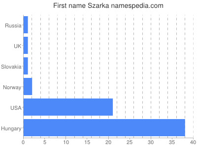Given name Szarka