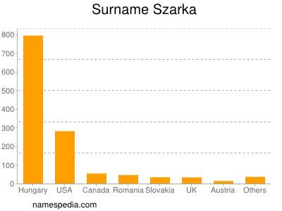 Surname Szarka