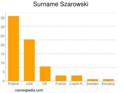 Surname Szarowski