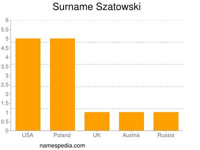 Surname Szatowski