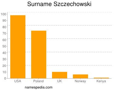 Surname Szczechowski