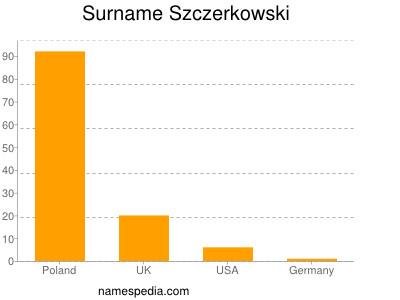 Surname Szczerkowski