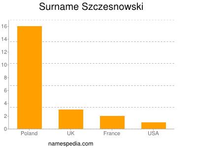 Surname Szczesnowski
