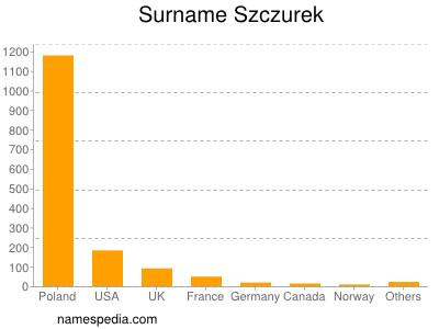 Surname Szczurek