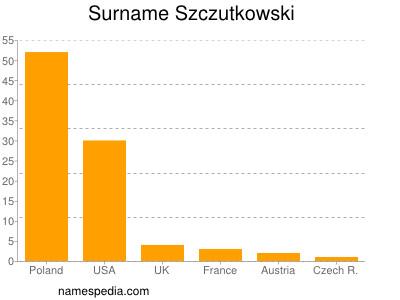 Surname Szczutkowski