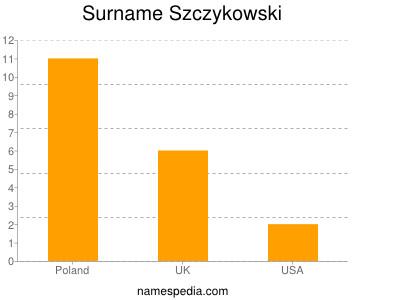 Surname Szczykowski
