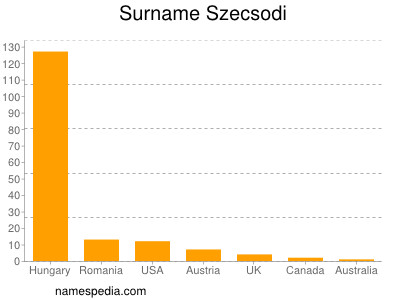Surname Szecsodi
