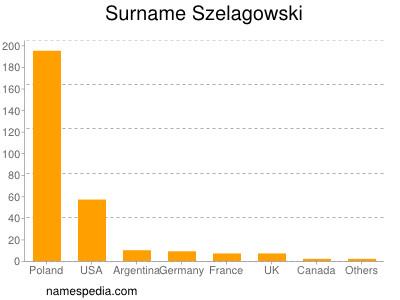 Surname Szelagowski