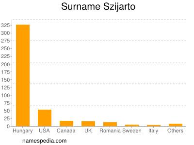 Surname Szijarto