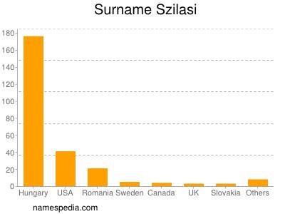 Surname Szilasi