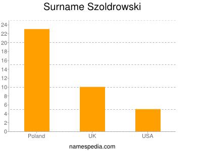 Surname Szoldrowski