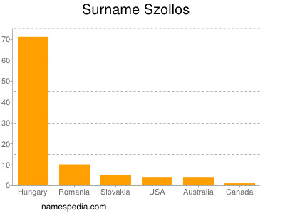 Surname Szollos