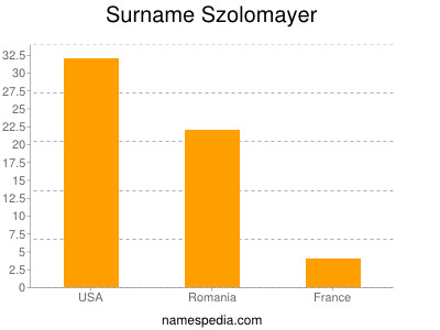 Surname Szolomayer