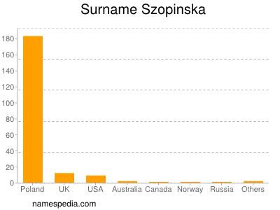 Surname Szopinska