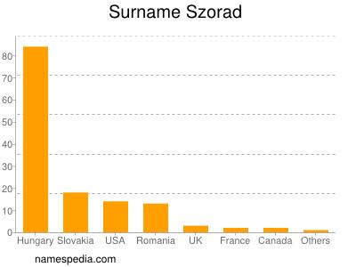 Surname Szorad