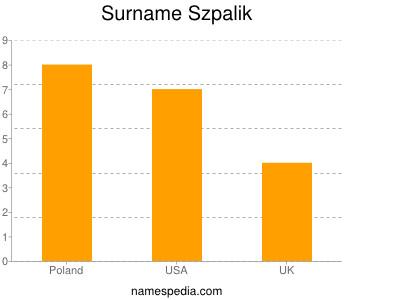 Surname Szpalik