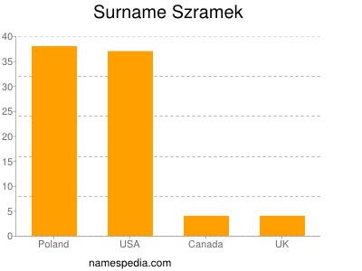 Surname Szramek
