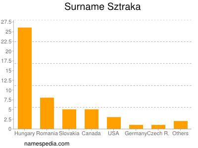 Surname Sztraka