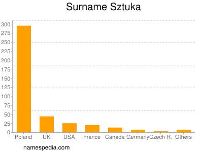 Surname Sztuka