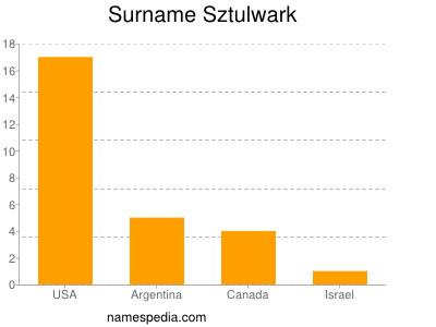 Surname Sztulwark