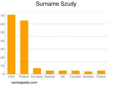 Familiennamen Szudy
