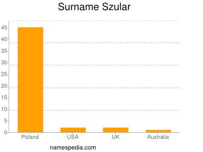 Surname Szular