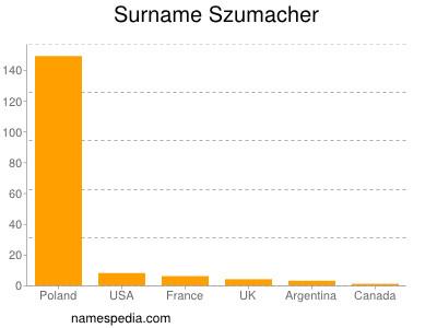 Familiennamen Szumacher