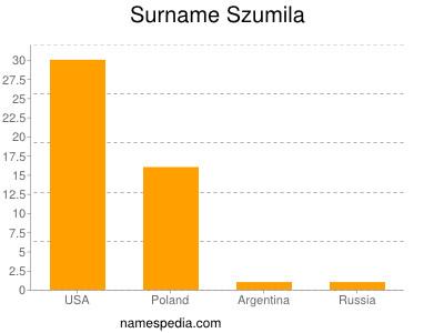 Surname Szumila