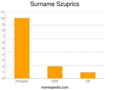 Surname Szuprics