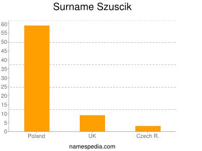 Surname Szuscik