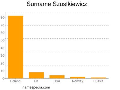 Surname Szustkiewicz