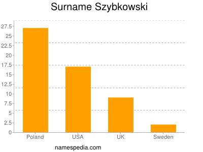 Surname Szybkowski