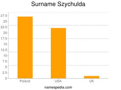 Surname Szychulda