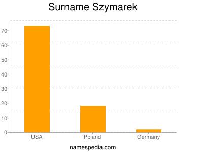 Familiennamen Szymarek