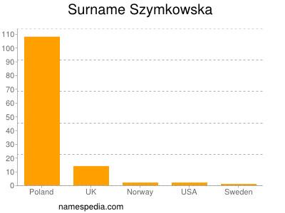 Surname Szymkowska