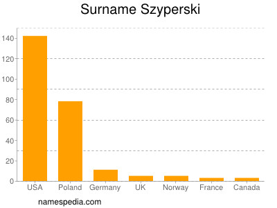 Surname Szyperski